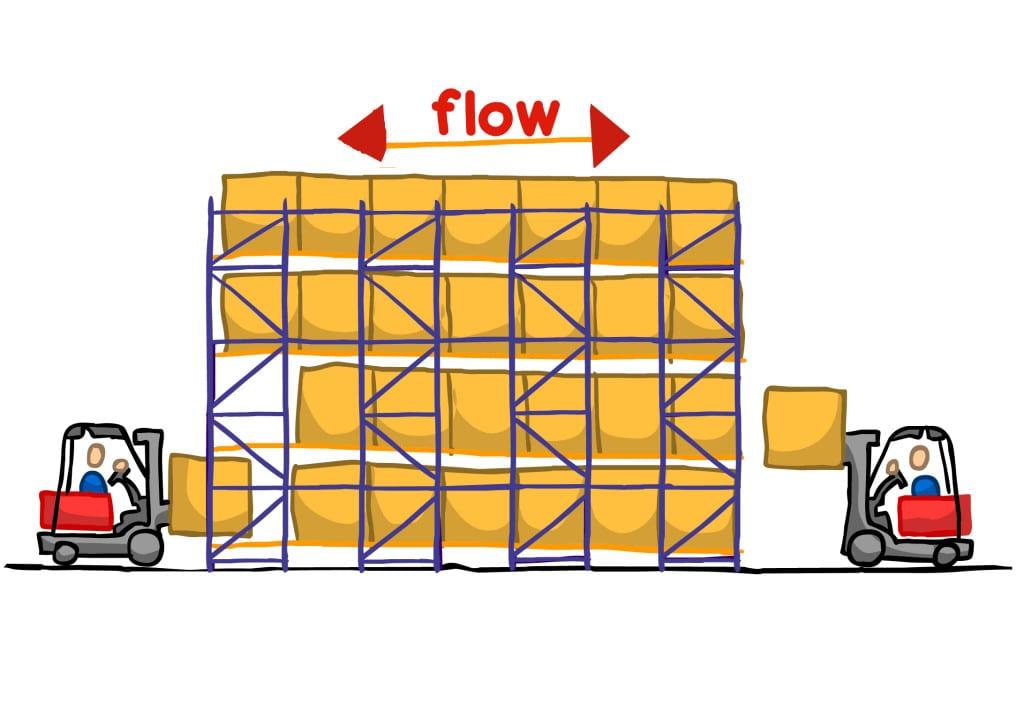 palletflow_rack