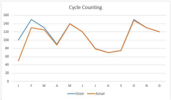 cycle-counting