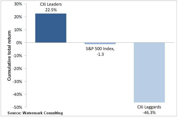 cxi leaders