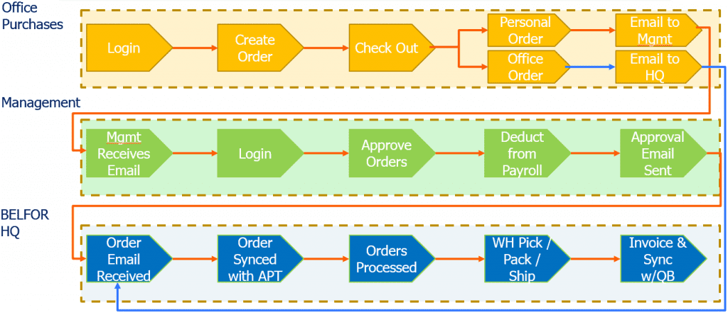 BELFOR_Workflow_schema