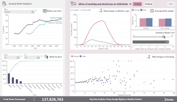 Big Data Dashboard