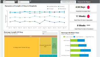 Hospital Healthcare Dashboard