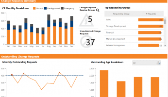 IT Operations Dashboard